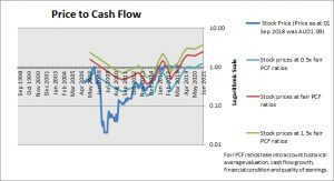 AMA Group Price to Cash Flow