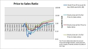 AMA Group Price to Sales