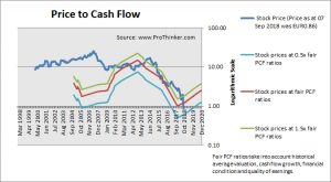 Adveo Group Price to Cash Flow