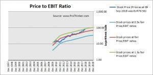 Amadeus IT Group Price to EBIT