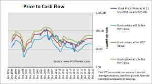 Arcelormittal Price to Cash Flow