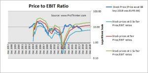 Atresmedia Corporacion de Medios de Comunicacion Price to EBIT