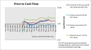 Ausnet Services Price to Cash Flow