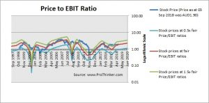 Austal Price to EBIT