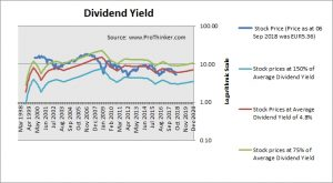 Banco Bilbao Vizcaya Argentaria Dividend Yield