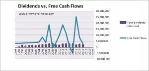 Banco Bilbao Vizcaya Argentaria Dividend vs Free Cash Flow