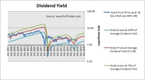 Barclays Dividend Yield