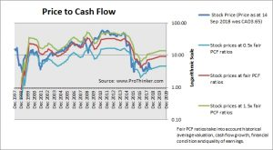 Baytex Energy Price to Cash Flow