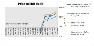 Bellamy's Australia Price to EBIT