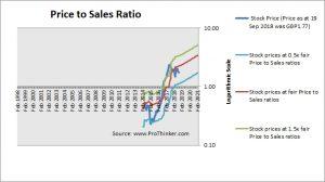 Boohoo Group Price to Sales