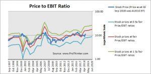 Brambles Price to EBIT