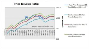 CNOOC Price to Sales