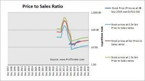 Cellnex Telecom Price to Sales