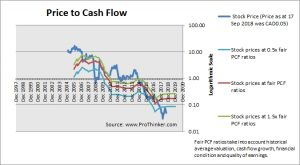 Cequence Energy Price to Cash Flow