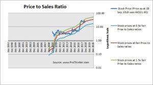 China Evergrande Group Price to Sales