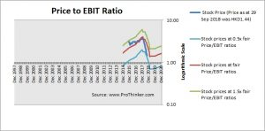 China Huarong Asset Management Price to EBIT