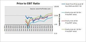 China Railway Group Price to EBIT