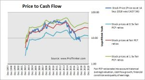 Crescent Point Energy Price to Cash Flow