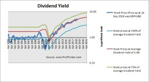 DS Smith Dividend Yield