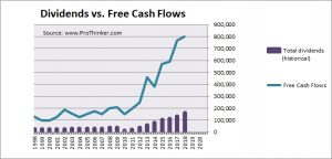 DS Smith Dividend vs Free Cash Flow