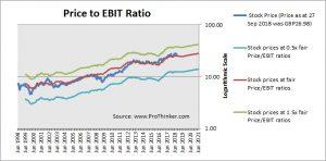 Diageo Price to EBIT