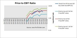 Direct Line Insurance Group Price to EBIT