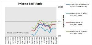 Distribuidora Internacional De Alimentacion Price to EBIT