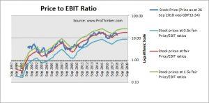 EasyJet Price to EBIT