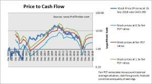 Eldorado Gold Price to Cash Flow