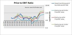 Ence Energia Y Celulosa Price to EBIT