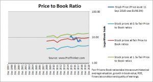 Euskatel Price to Book