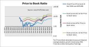 GVC Holdings Price to Book