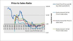 Grupo Ezentis Price to Sales