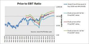 Heidelbergcement India Price to EBIT