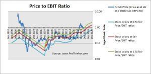 IQE Price to EBIT