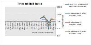 Isentia Group Price to EBIT