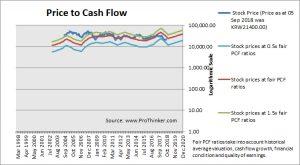 LG Display Price to Cash Flow