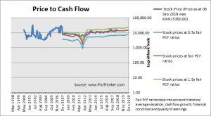 LG Uplus Price to Cash Flow
