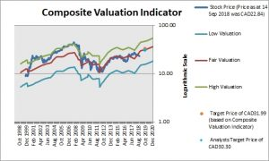 Manulife Financial Corp Composite Valuation Indicator
