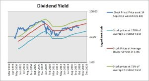 Manulife Financial Corp Dividend Yield