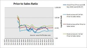 Mediaset Espana Comunicacion Price to Sales