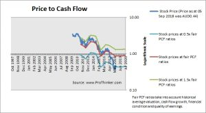 Myer Holdings Price to Cash Flow