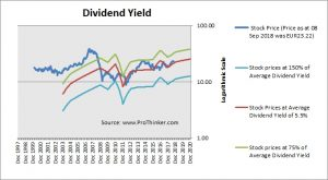 Naturgy Energy Group Dividend Yield