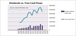 Naturgy Energy Group Dividend vs Free Cash Flow