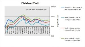 Primary Health Care Dividend Yield