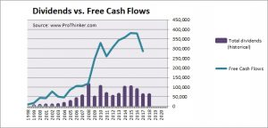 Primary Health Care Dividend vs Free Cash Flow