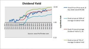 Prosegur Compania de Seguridad Dividend Yield