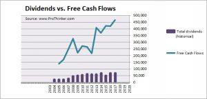 Prosegur Compania de Seguridad Dividend vs Free Cash Flow