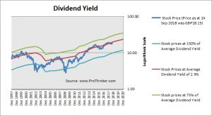Prudential Dividend Yield