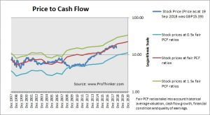 Relx Price to Cash Flow